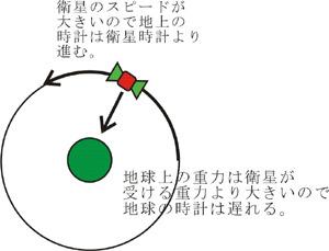 GPSの補正には相対性理論が使われています。 サムネイル画像
