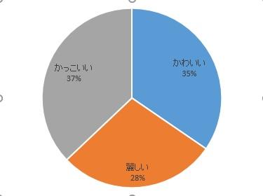 ロゼリアグラフ
