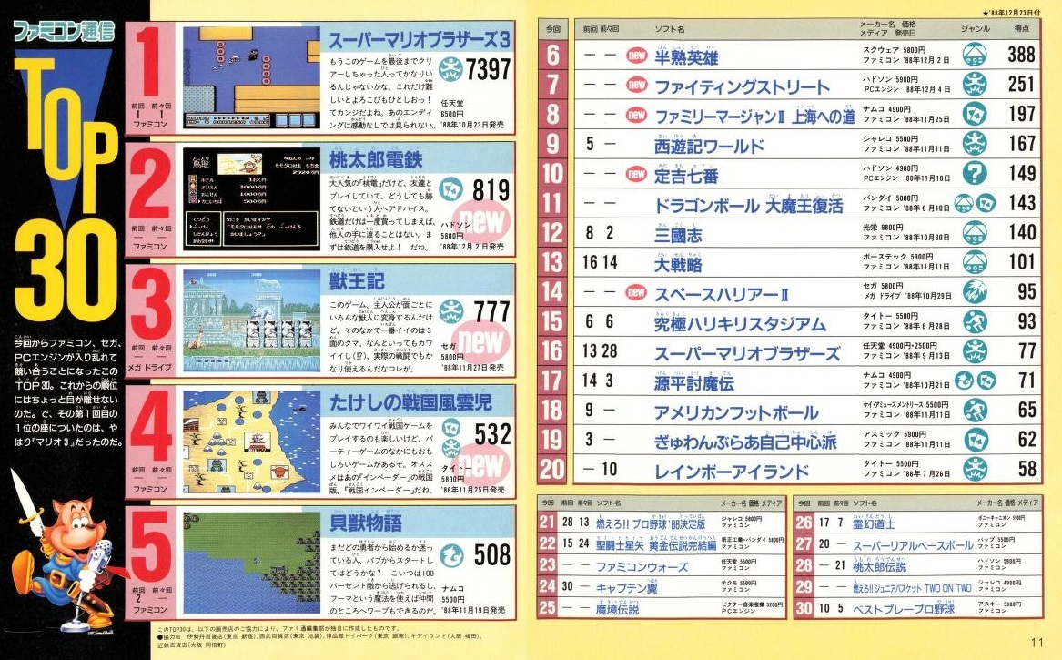 ファミ通No65 66,19891206,20ランキング01