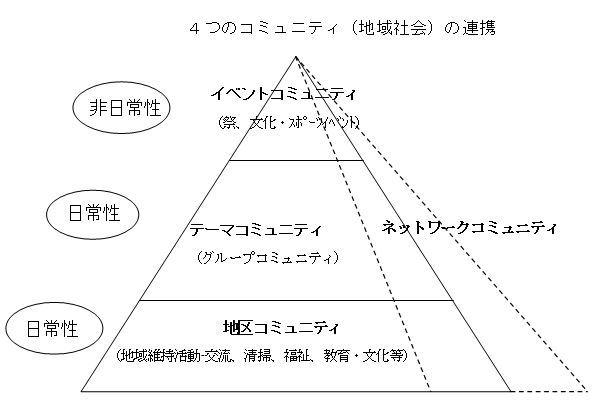 コミュニティ図