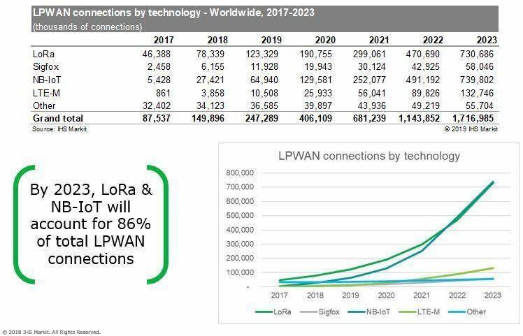 世界のLPWAN市場動向とAmazon AWS IoT Core for LoRaWAN