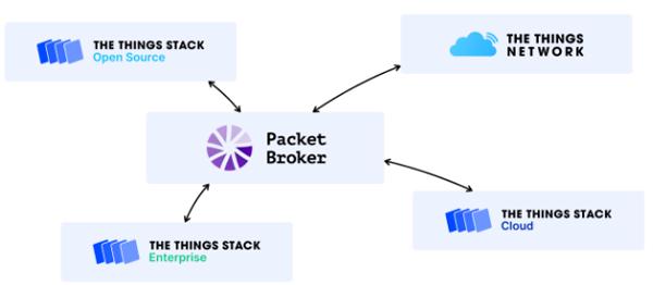 Packet BrokerとThe Things Stack V3
