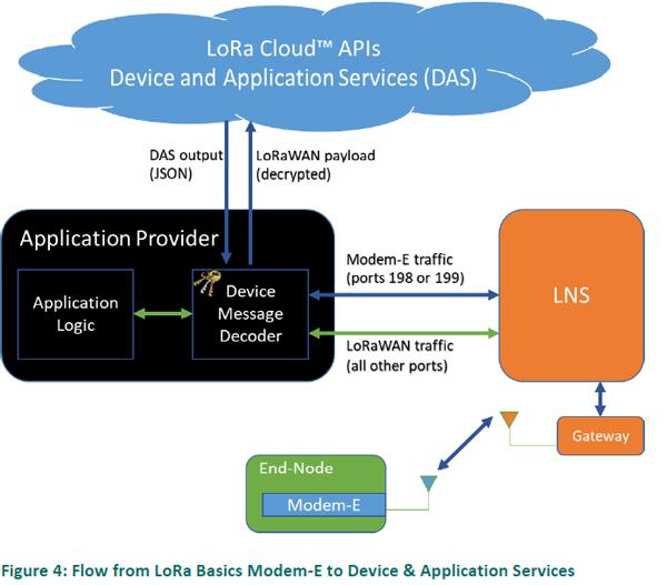 LoRa Basics Modem-EとLoRa Cloud