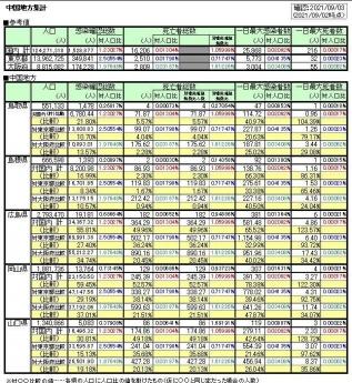 20210902COVID19-chugoku02.jpg