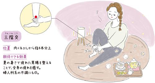 ハーブのつぼ byYomeishu のツボ facebook 夏に疲れた胃腸を整えるツボ