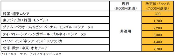 JALは、国際線の燃油サーチャージ再設定を発表、ホノルル片道4,400円!