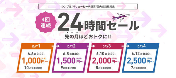 ピーチは、4回連続で24時間セールを開催、片道1,000円~!