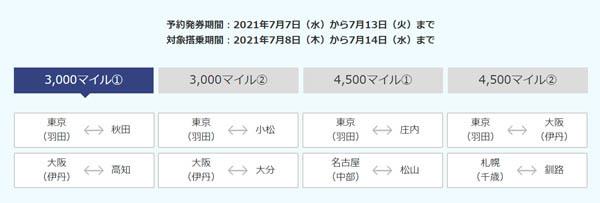 ANAは、7月14日(水)搭乗分までの「今週のトクたびマイル」受付を開始、片道3,000マイル~!