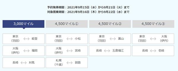 ANAは、2021年9月16日~9月21日搭乗分までの「今週のトクたびマイル」を設定、片道3,000マイル~!