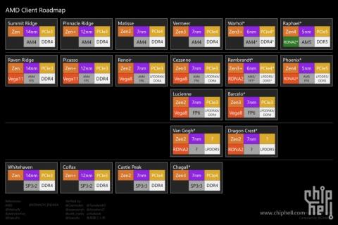 AMDの怪ロードマップ (2021年4月6日)