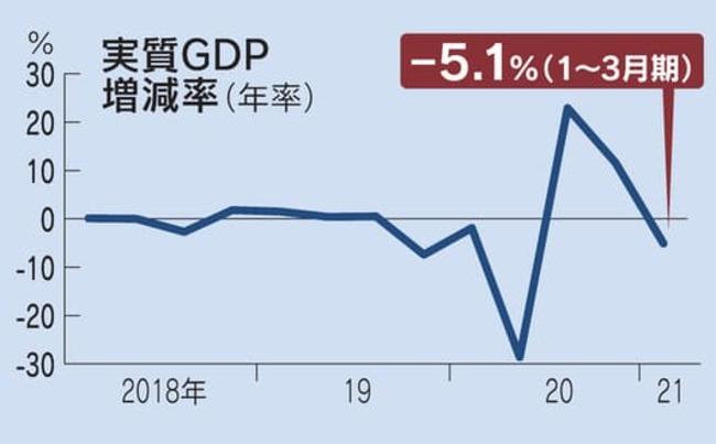 【戦後最悪の経済危機】内閣府発表!2021年1月~3月期の「国内総生産(GDP)」速報値!実質年率で5.1%減!リーマン・ショック超のマイナス!個人消費の低迷深刻に!