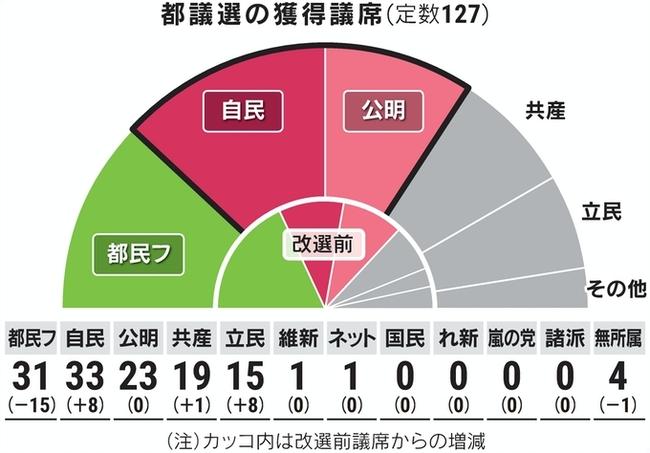 【東京都議会議員選挙】政府・与党に大打撃?自公両党は目標の過半数に届かず!都民ファーストの会は終盤で追い上げ!立憲野党は共闘で一定の効果?