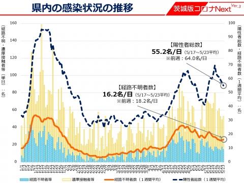 令和3年5月24日「感染拡大市町村の追加等について」_000003