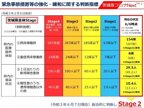令和3年6月7日「コロナ判断指標がステージ2・大型接種会場設置」_000013