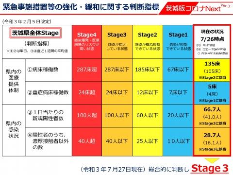 令和3年7月27日「知事記者会見コロナStage3に強化」_000015
