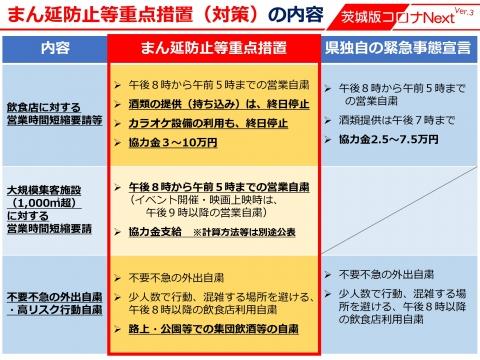令和3年8月5日「国のまん延防止等重点措置」適用後の対策等_000004