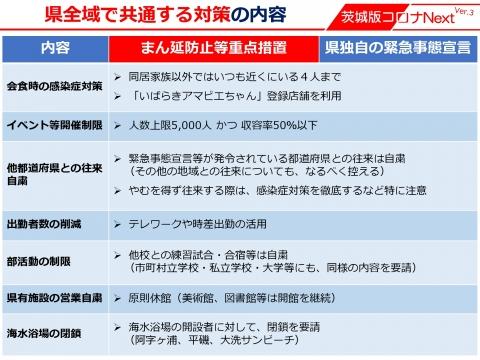 令和3年8月5日「国のまん延防止等重点措置」適用後の対策等_000005