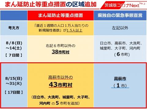 令和3年8月12日「まん延防止等重点措置区域の追加」_000005