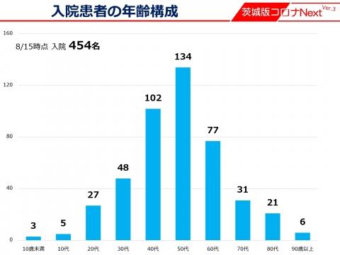 令和3年8月06日「茨城県非常事態宣言」知事記者会見資料_000005