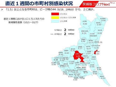 令和3年10月7日「_ステージ1への緩和」しかし石岡市が異常に感染者が多いです。_000000