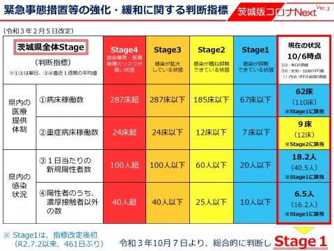 令和3年10月7日「_ステージ1への緩和」しかし石岡市が異常に感染者が多いです。_000001