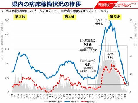令和3年10月7日「_ステージ1への緩和」しかし石岡市が異常に感染者が多いです。_000002