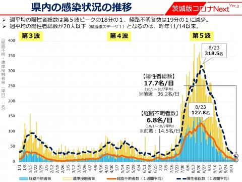 令和3年10月7日「_ステージ1への緩和」しかし石岡市が異常に感染者が多いです。_000003