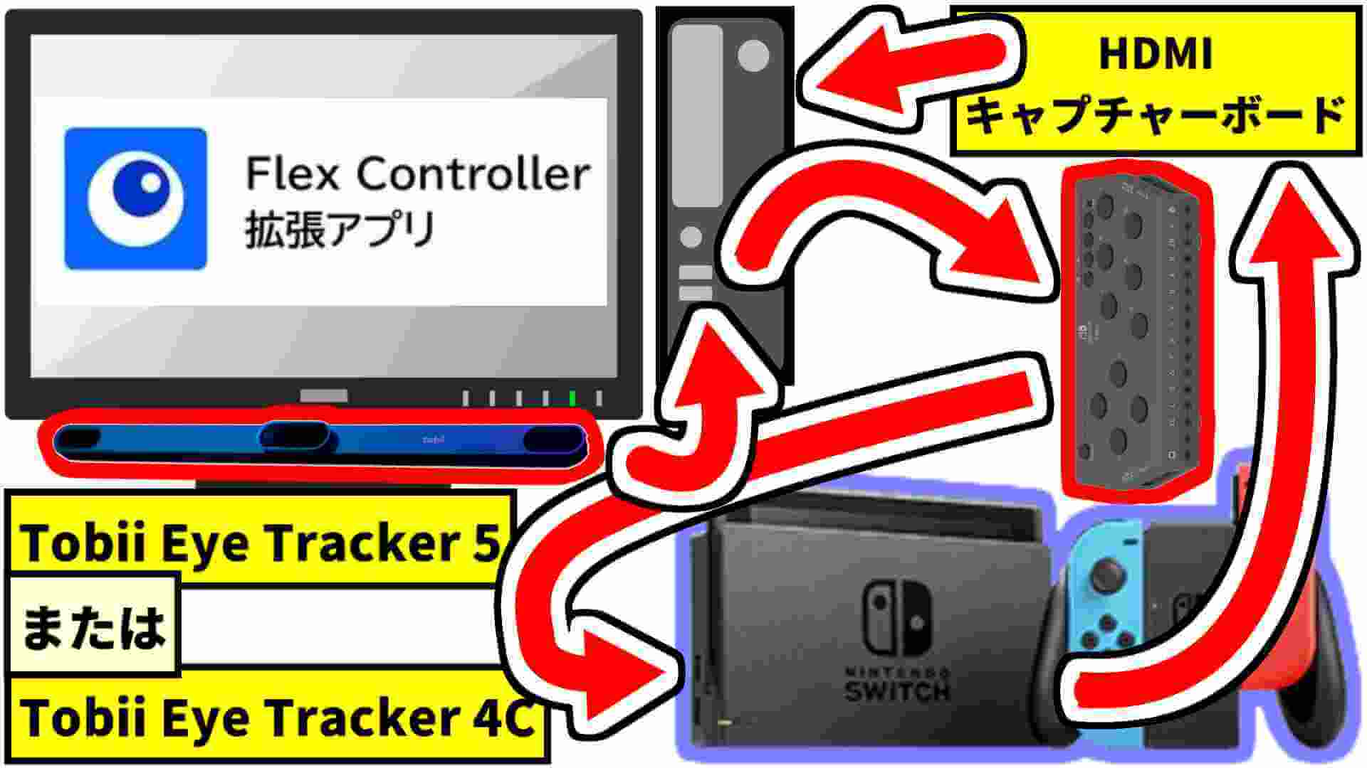 Flex Controllerの視線入力用の拡張アプリの接続図