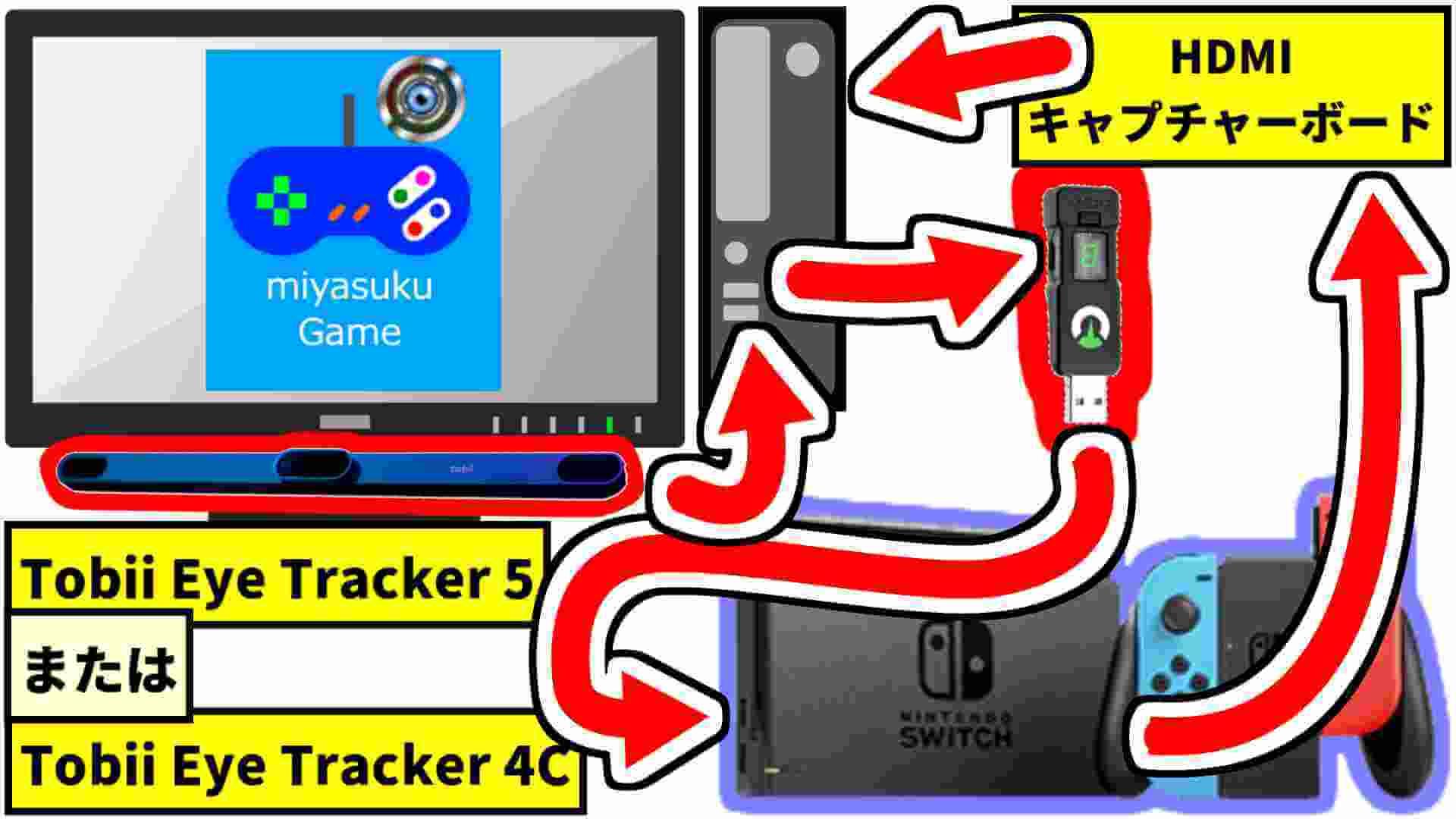 miyasuku Game接続図