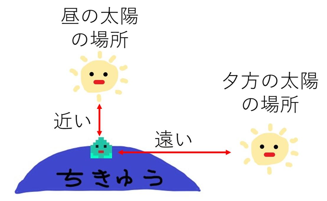 会社員の多肉植物葉(よう) 太陽との距離