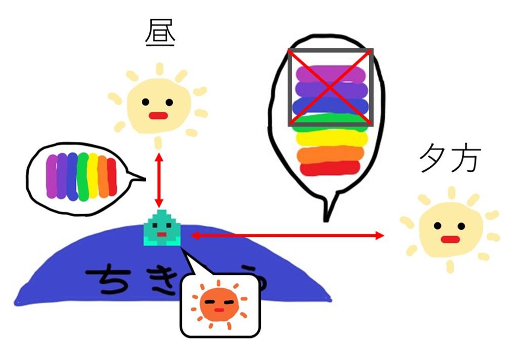 会社員の多肉植物葉(よう) 太陽との距離&色